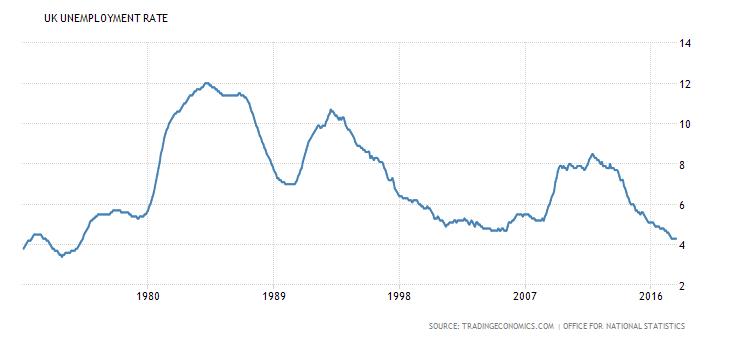 Bezrobocie w UK 1970-2016 r. Źródło: www.tradingeconomics.com